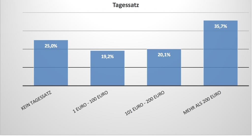 Balkendiagramm Prozentsätze der Vergütungsstufen von Tonschnittplätzen