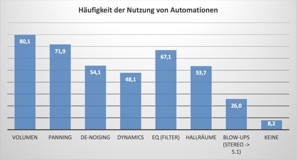 Grafik Nutzung von DAW Automation nach Anwendung